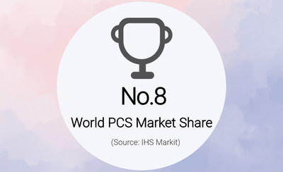 KEHUA alcanzó el octavo puesto en la cuota del mercado PCS a nivel mundial (PRNewsfoto/Kehua Data Co., Ltd.)