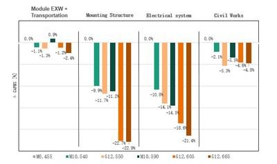 Figura III: Comparación de los resultados de las investigaciones del CAPEX (PRNewsfoto/Trina Solar Co., Ltd)