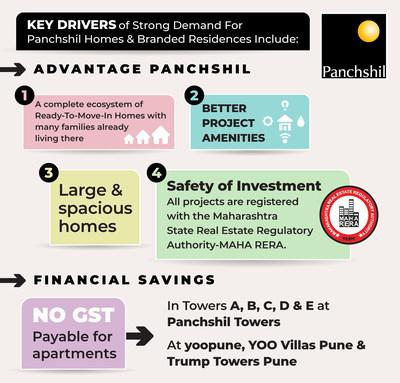 Advantage Panchshil